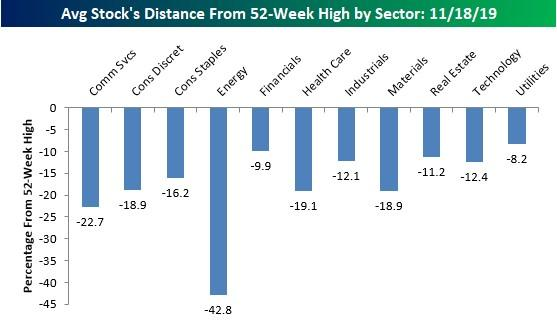 Avg. Stock Distance from 52-Week Highs