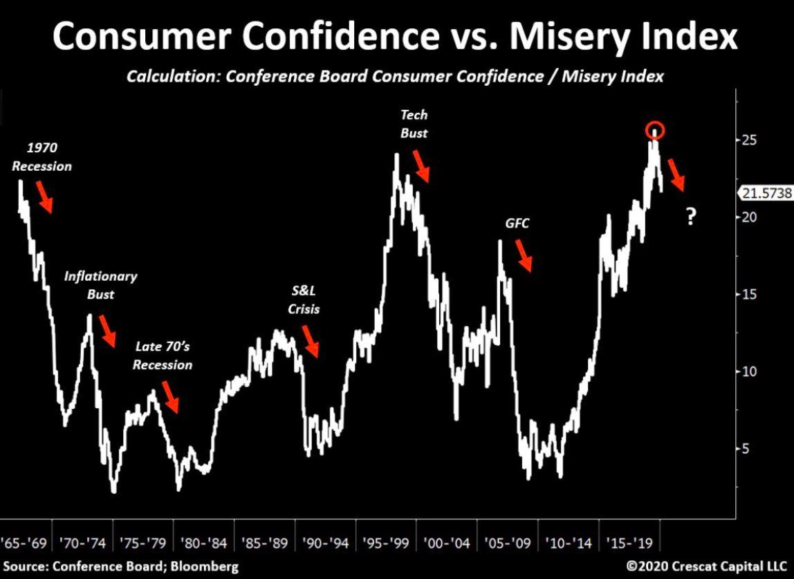 Misery VS Consumer Confidence