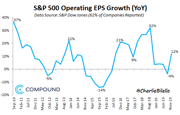 S&P 500 Operating EPS Growth